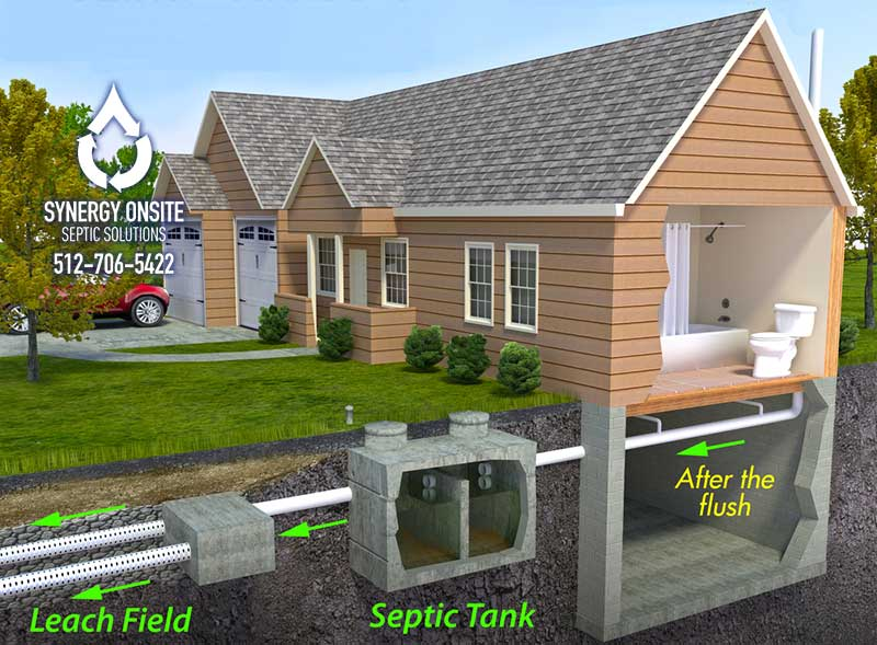 What Type of Septic System Do You Have?